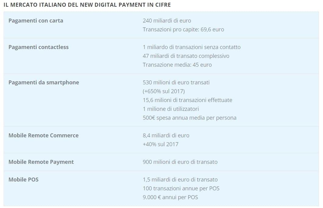 MERCATO ITALIANO NEW DIGITAL PAYMENT